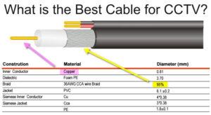 Descubre el mejor 【Cable Coaxial Para Cctv】 en este increíble listado que no te olvidarás