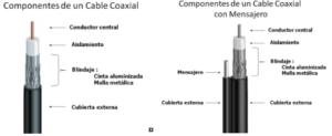 La mayor selección del 【Cable Coaxial Rg6 Especificaciones】 de 2020